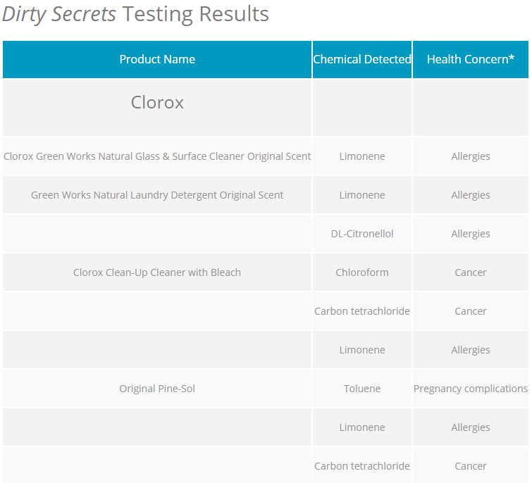 DS test results 1